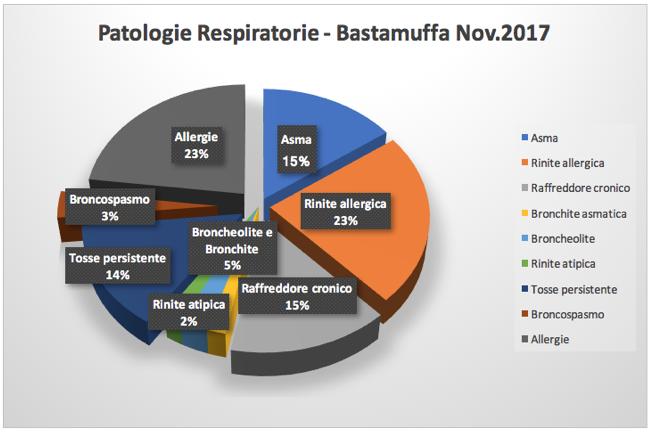 muffa e salute patologie respiratorie