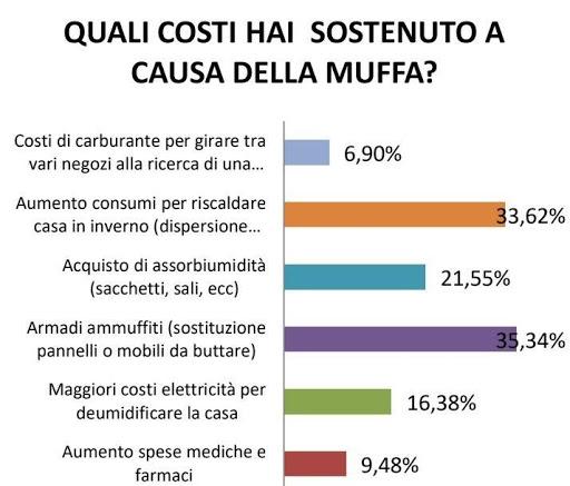 statistiche spese