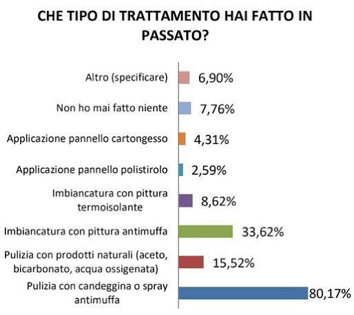 statistiche trattamenti antimuffa usati